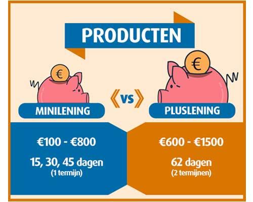 minilening versus pluslening