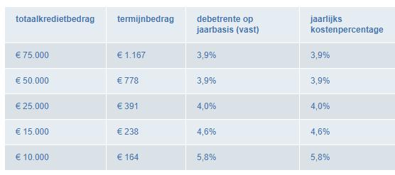 overzicht rente persoonlijke lening