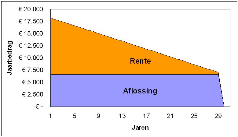 lineaire hypotheek